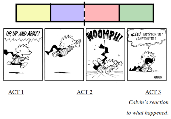 STORY STRUCTURE: The Four Act Structure